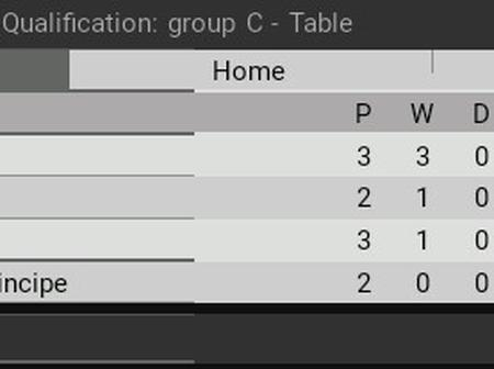 After Ghana Won, See South Africa's Position on the Group C qualifiers table and their next games