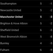 EPL Table Changes After Manchester United And Chelsea Draw