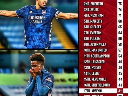 Premier League Teams Shots in 2020/21 Season - Arsenal & Chelsea Ranked 17th And 6th Respectively