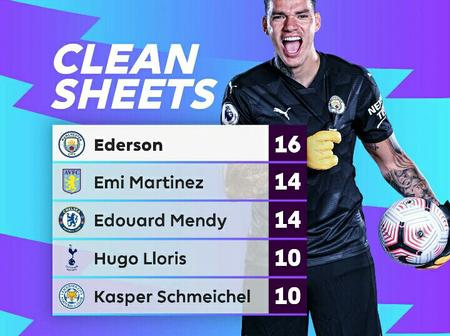 Current Top Five Goalkeepers With Most Chean Sheets In The English Premier League This Season