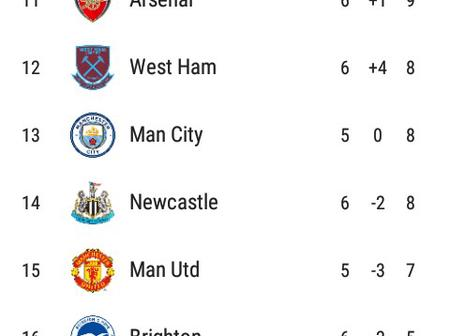 After All Games Played This Week, This Is How The EPL Table Looks Like.