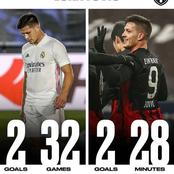 Fans Blame Madrid and Zidane for Ruining Players Careers as Luka Jovic Scored 2 Goals at New Club