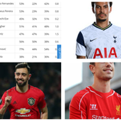 2021 New Ranking of The Toughest Epl Midfielders