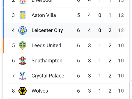 After Arsenal Lost To Leicester City At Home, See Where Arsenal Is At The Table Currently