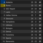 After Inter Milan Won 2-1 Against Parma Calcio 1913, See How The Seria A Table Looks Like.