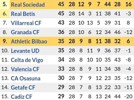 Final Laliga Table Standings Ahead of International Break as Real Madrid & Barcelona Improve