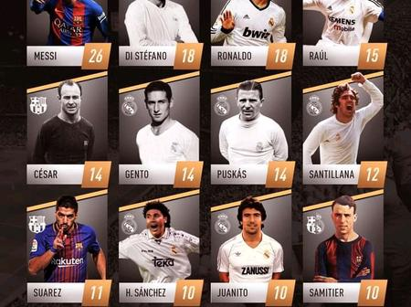 El Classico Is Here: Check Out The Top Scorers Of All Time