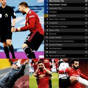 After Liverpool Lost 0-1 and Man United Won 2-0, See How The EPL Table Changed