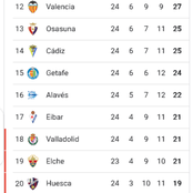 After Barcelona won Elche 3-0, see how the La Liga table currently looks like.