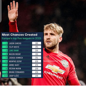 Player With Most Chance Creation Across Europe Top 5 Leagues This Year