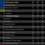 After Manchester United Trashed Tottenham By 3 Goals To Nil, This Is How The EPL Table Looks Like
