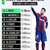 Barcelona Players Dominate The List Of 10 Most Loyal Players In Europe's Top 5 Leagues