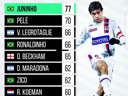 Top 10 Players With The Most Freekick Scored In Football History; Messi And CR7 Aren't On The List.