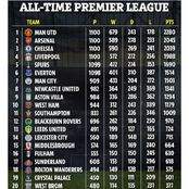 Ranking: Clubs With The Most Premier League Points