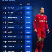 10 Most Valuable Centre-Backs In The World, Chelsea's Transfer Target Ranks 6th On The List
