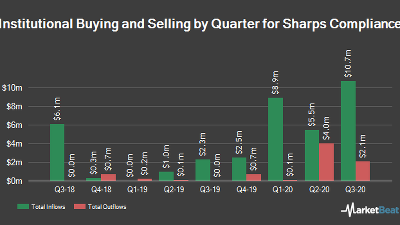 State Street Corp Lowers Holdings in Sharps Compliance Corp. (NASDAQ:SMED)