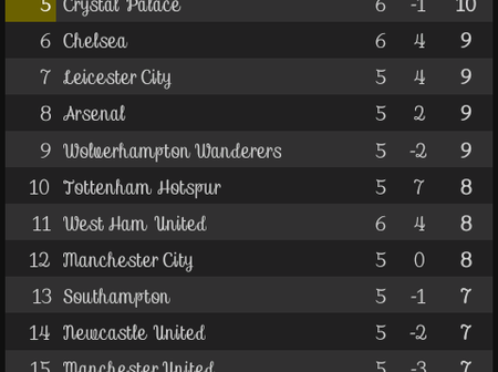 After the results of all the matches played on Saturday, This is how the EPL Table looks like