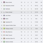 Look How The Nigeria Professional Football League Table Is - See The Club Toping The League Table