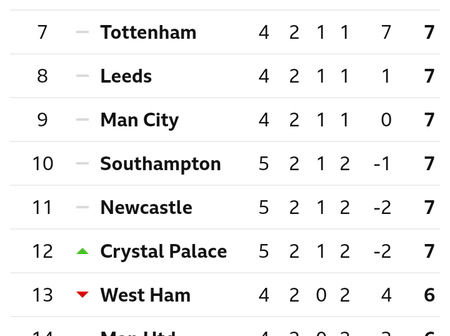 After Crystal Palace Drew 1-1 With Brighton And Hove Albion, This Is How The EPL Table Looks Like