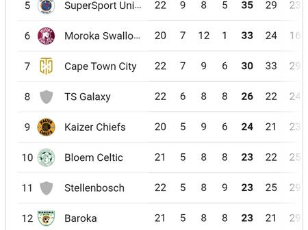 PSL Log Table after Saturday Games