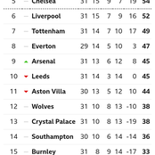 After Arsenal Won 3-0 & Man United Won 3-1, This Is How The EPL Table Looks Like