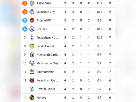 After All The Matches Played Today, See How The EPL Table Looks