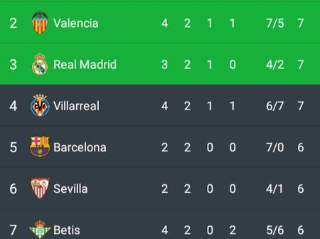 After Barcelona Beat Celta Vigo 3-0, This Is How The La Liga Table Looks Like