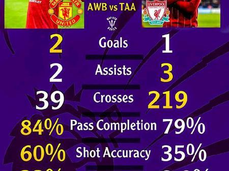 Aaron Wan-Bissaka & Alexander-Arnold: 2020/21 Premier League Statistics