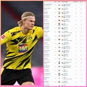 Most Goal Contribution In Europe Top Leagues This Season - Haaland Ranked 4th