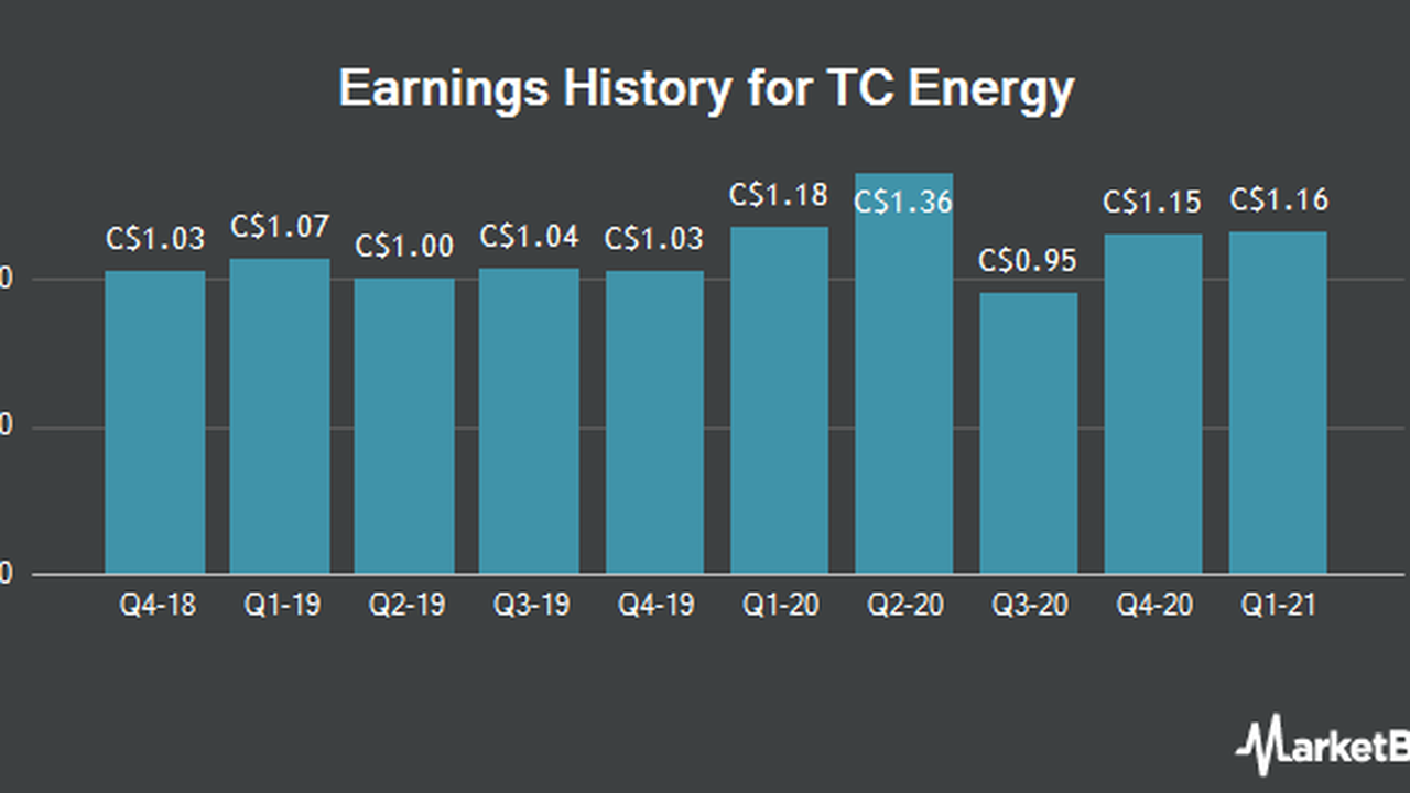 TC Energy (TRP) Scheduled to Post Earnings on Thursday