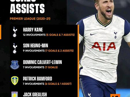 Top 5 Players With Most Goals And Assists In Premier League Currently
