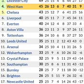How Premier League Table Looks Like After Manchester City Won 2-1