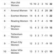 After Man City Won 4-0 & Arsenal Won 4-0, This Is How The Women Super League Table Looks Like
