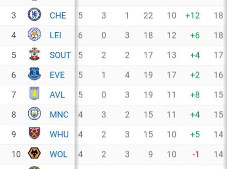 After Everton lose to Leeds United 0-1 at Goodison Park, This is how The EPL Table Looks Like