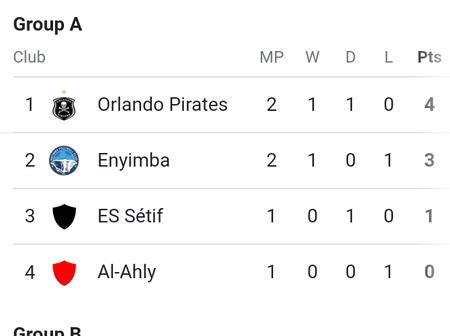 After Pirates won against Enyimba check Caf group A log standings
