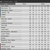 After Chelsea Won By a Lone goal, See Chelsea and Liverpool's New Position on the EPL Table