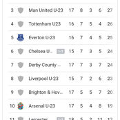After Chelsea Drew 1-1, This Is How The PL (2) Table Looks