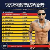 Top 10 Most Subscribed Musicians On YouTube In East Africa
