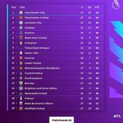 Chelsea, Liverpool, United, Arsenal Face A Tough Test In Their Next PL Game As Top 4 Battle Begins