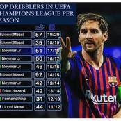 Top Dribbles In The UEFA Champions League For The Past 10 Season