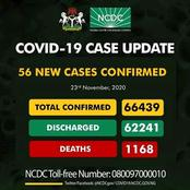 Continue To Wear Your Face Mask, Check Out The Number Of Cases Discovered Yesterday