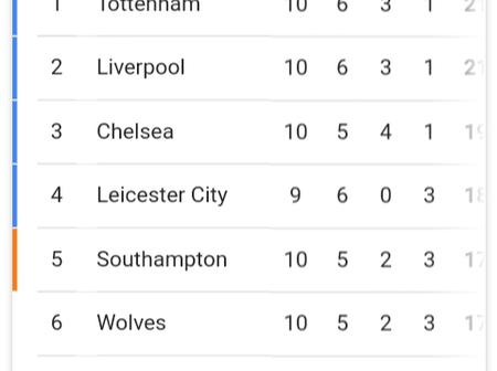 Check out the premier league table after Arsenal defeat