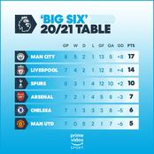 Big Six EPL Table: See Where Man Utd Is Ranked After Another 0-0 Draw With Chelsea