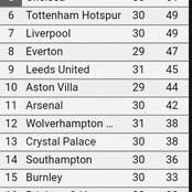 After Leeds tightened their grip and City fumbled, see how the EPL table looks like.