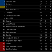 After Liverpool Lost and Manchester United Won Today, See How The EPL Table Changed