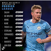 Checkout The Most Valuable Players in Premier League This Year