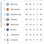 After Chelsea Won 2-0 Against Everton, See How The EPL Table Looks