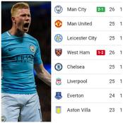 After Manchester City Beat West Ham 2:1, See How The Premier League Table Looks Like