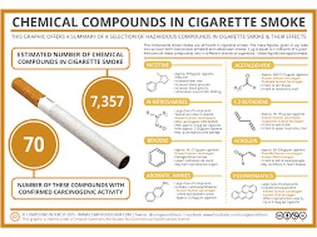 The Most Dangerous Chemicals found in Cigarettes