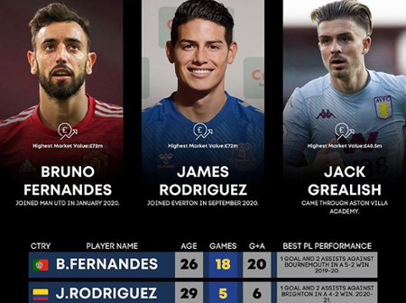 Fernandes, Rodriguez And Grealish: comprehensive Statistics Since 2019/2020 Season